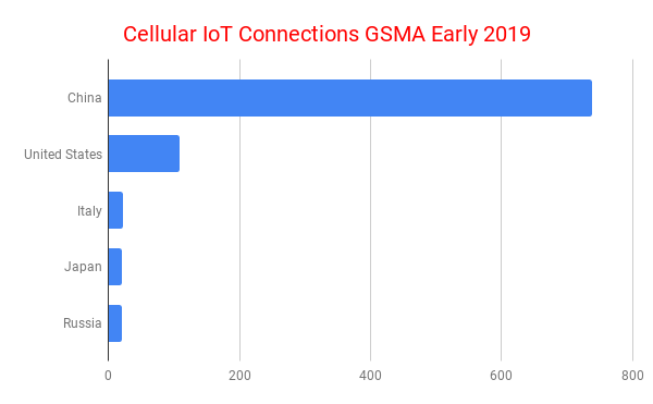 Cellular IoT Connections GSMA Early 2019