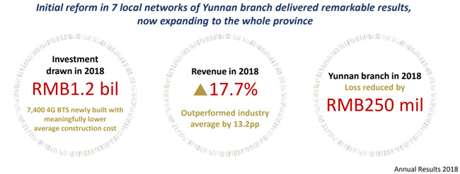 China Unicom Yunnan outsource 650