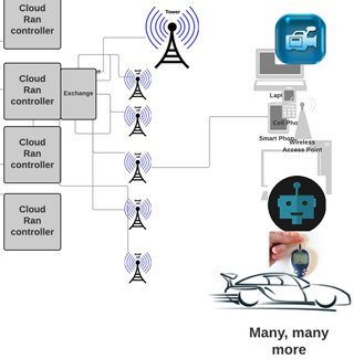 Small Cell Network 320